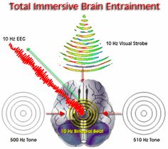 Binaural beats tune the brain to different levels of awareness. Tuning the brain is called entrainment. Binaural beat entrainment is verifiable by electroencephalograph (eeg) and is a real neurophysiologic phenomena.