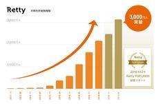 「信頼性、評価された」 実名制グルメサイトのRettyが月間ユーザー3000万人に | TechCrunch Japan