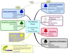 MindMap: ajwilcox/six thinking hats by edward de bono Six Thinking Hats, Brain Tricks, Lean Six Sigma, Change Management, Critical Thinking Skills, New Perspective, Green Building, Peace Of Mind, Teacher Resources