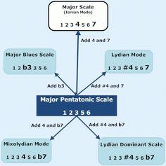 major pentatonic scale relationships