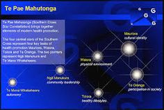 Te Pae Mahutonga (Southern Cross Star Constellation) brings together elements of modern health promotion. Star Constellations, Cultural Identity, Health Promotion, Social Work, Culture, Image, Diagram, Models, Maori
