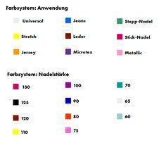 Farbsystem Anwendung und Nadelstärke von Schmetz Nadeln Modern Sewing Patterns, Diy Blog, Learn To Sew, Diy Kits, Good To Know, Bar Chart, Led, Inspiration, Jeans