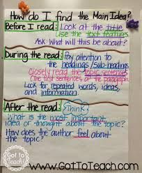 Image result for avid anchor charts