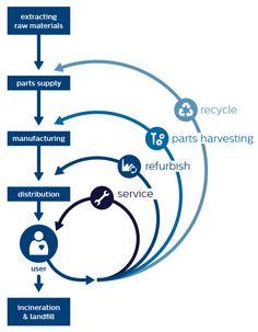 Philips circular economy diagram