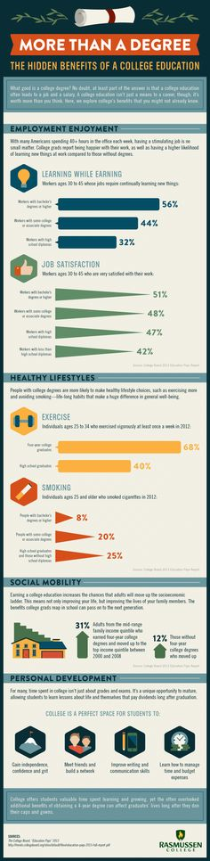 The Hidden Benefits of a College Education #infographic #Education #College