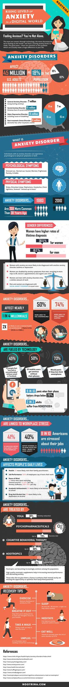 Rising Levels of Anxiety In A Digital World