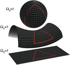 Theoretical Physics, Quantum Physics, Shape Of The Universe, Euclidean Geometry, Theory Of Relativity, E Mc2, Science Facts, Life Science, Quantum Mechanics