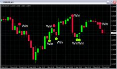 60 Second Binary Option Trading Strategy - How I Can Make $1,000 A Day With Binary Options
