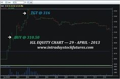 IGL EQUITY  BOUGHT : IGL EQUITY  BOUGHT @  310.50 TARGET ACHIEVED  @ 316  REACHED PROFIT  RS. 3300/- Visit @ All Our Performance http://www.intradaystockfutures.com/  Further  Details  Call @ 9941726770 | intradaystockfut