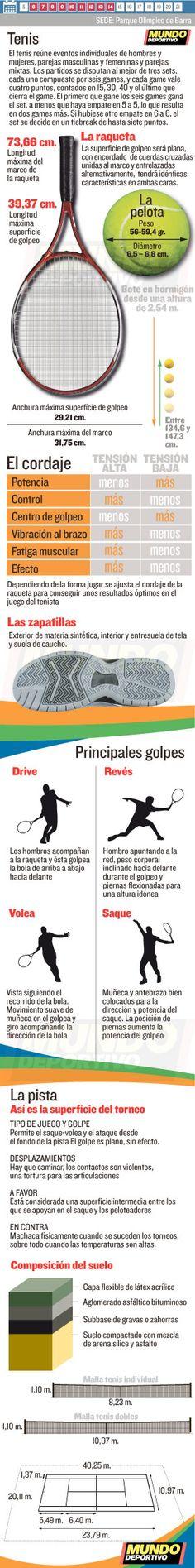 Tenis en las Olimpíadas de Río 2016. Las reglas básicas del tenis, el calendario y toda la competición en mundodeportivo.com