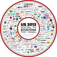 The Social TV Ecosystem In One Chart #GoBIG Baker Inspection Group Home Inspectors service most Northern California areas in the Bay Area, Tri-Valley and Central Valley including; Danville, Dublin, Elk Grove, Galt, Livermore, Lodi, Manteca, Merced, Modesto, Oakdale, Patterson, Pleasanton, Riverbank, Sacramento, San Ramon, Stockton, Tracy, Turlock and more. Call us today. http://www.bakerinspectiongroup.com