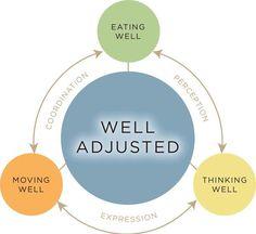 #chiropractic #wellness #quotes  Mississauga Chiropractor