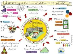 """How can you create a culture of wellness in your school or classroom?  General wellness is an important concept for leading a healthy life wrapped up in a generic term. What does wellness look like and how can you encourage it in a class setting? Sketch-noter Sylvia Duckworth created the graphic above to share tips for supporting a culture of wellness in schools.   Children spend a significant amount of each week day in a classroom.."""