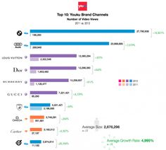 China social marketing for luxury brands - they are making a killing here (Youku ranking)