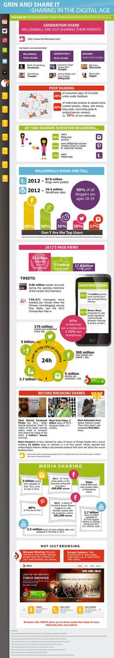 Sharing in the digital age infographic by Torch Browser