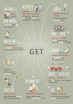 English Prepositions, English Idioms, English Phrases, Learn English Words, Teaching English Grammar, English Writing Skills, English Vocabulary Words, English Language Learning, English Tips