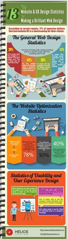 We all are aware of the fact that design plays a vital role in making a brilliant web site. This infographic will give you an insight on 13 essential statistics of website and UX design that would eventually help you make a brilliant web design of your own.