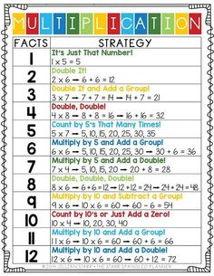 If you've ever taught multiplication, you know how hard it can be to help students build fluency with their facts. All of our students process the concept of multiplication differently, and therefore will build their fluency and understanding at different Learning Multiplication, Teaching Math, Multiplication Strategies, Multiplication Tables, Teaching Aids, Math Fractions, Teaching 5th Grade, Multiplication And Division, Math Intervention
