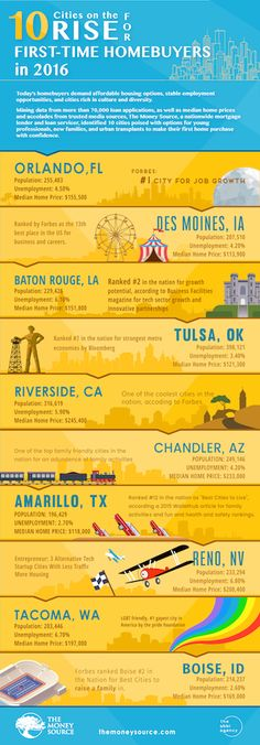 First-time home buyer? Reno made the list for top 10 cities for those looking for their first home.