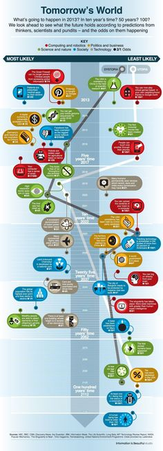 What will the world look like in the future? This infographis tells us what the future holds for the science and tech world.