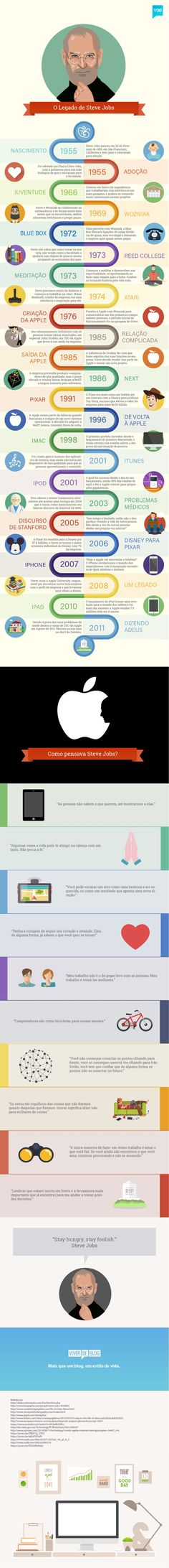 [Infográfico] Steve Jobs E O Legado Que Mudou O Mundo. If you like UX, design, or design thinking, check out theuxblog.com