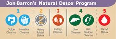 How To Detox: A Full Body Cleanse and Natural Detox | Baseline of Health Foundation
