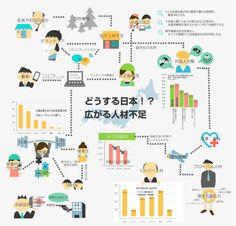 人材業界に関連する社会問題のインフォグラフィックスです。  深刻な人材不足が懸念される現代の日本ですが、根底には少子高齢化があり、そこから派生する問題が多々あります。 このインフォグラフィックスでは、それらの問題を分かりやすく紹介しています。 人材業界ニュースのキャッチアップ・再確認としてぜひご活用下さい!