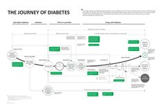 Diabetes experience map. Links in well with http://www.pinterest.com/pin/47710077276282734/