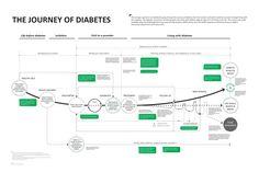 The Journey of Diabetes