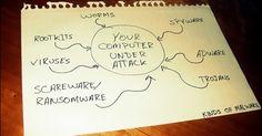 7 اعراض لاكتشاف وجود فيروسات في جهاز الكمبيوتر