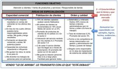 plan_marketing_personal2 Marketing, How To Plan, Signs, Spot Lights, Novelty Signs, Signage, Dishes, Sign