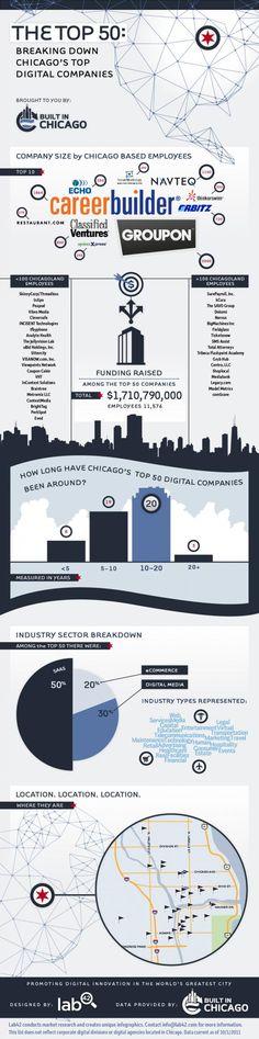 The Chicago Tech Scene