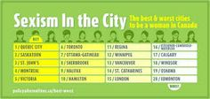 Best & Worst Cities to be a woman in Canada