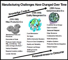 From manufacturing mass production era to ... manufacturing quality management era ... to today's manufacturing Innovation era.