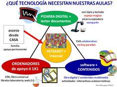 CHISPAS TIC Y EDUCACIÓN. Blog Pere Marquès