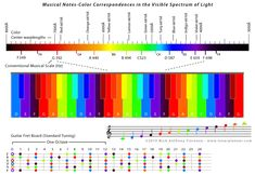 Piano Key Board and Guitar Fretboard: Notes to Color