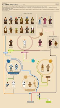 Star Wars infographic - 'Attack of the clones' (2002)