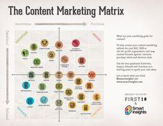 Las 4 tendencias del Marketing de Contenidos