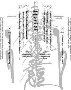 Gohonzon diagram