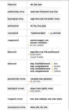 poster : taalkundig ontleden - grammaticale begrippen, grammaticale termen