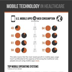 Mobile Technology in HealthCare - Mobile Technology is exploding in the healthcare sector.