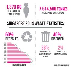 By the Municipal Solid Waste is expected to double from billion tons of solid waste every year to billion tons. Singapore masters the waste management. What Singapore can teach us?