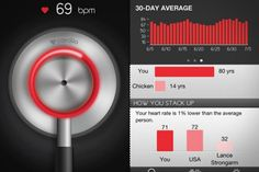 Cardiio - An app that measures your heart rate by detecting the light reflected from your face