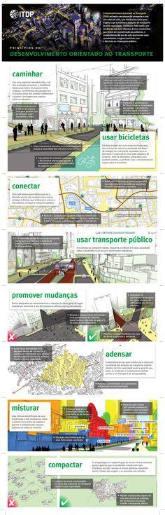 ITDP Brasil_Princípios do Desenvolvimento Orientado ao Transporte_folder em PT_large