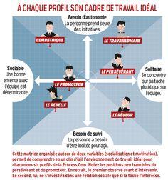 Sachez vous imposer au travail -Adapter son discours au profil de son interlocuteur - Capital.fr