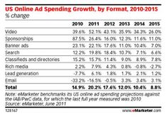 Paid Search going the way of Classified listings?  Interesting article on Adchemy.com about eMarketer findings/suppositions.