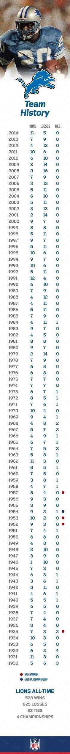 Cheap NFL Jerseys Wholesale - Barry Sanders, Detroit Lions RB #20 | Detroit Lions History ...