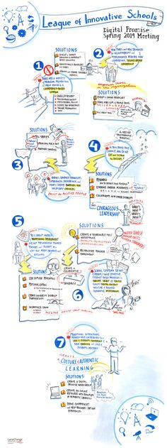 7 Big Hurdles In #Education and Ideas For Solving Them #graphicrecording
