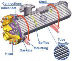 awesome Photos of U-Bundle Heat Exchanger