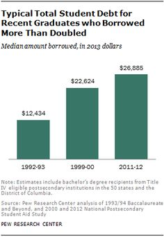 Typical Total Student Debt for Recent Graduates Who Borrowed More Than Doubled  Median amount borrowed, in 2013 dollars  Source: Pew Research Center